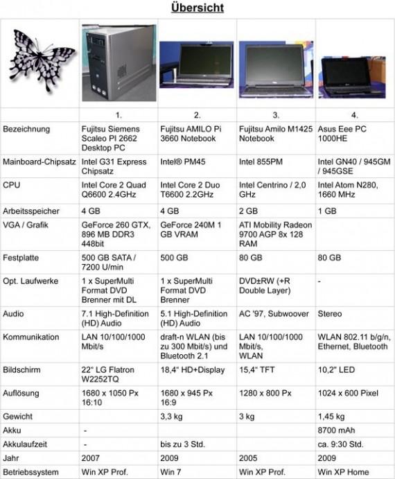 trnd Projekt Fujitsu Notebook - Datenblatt