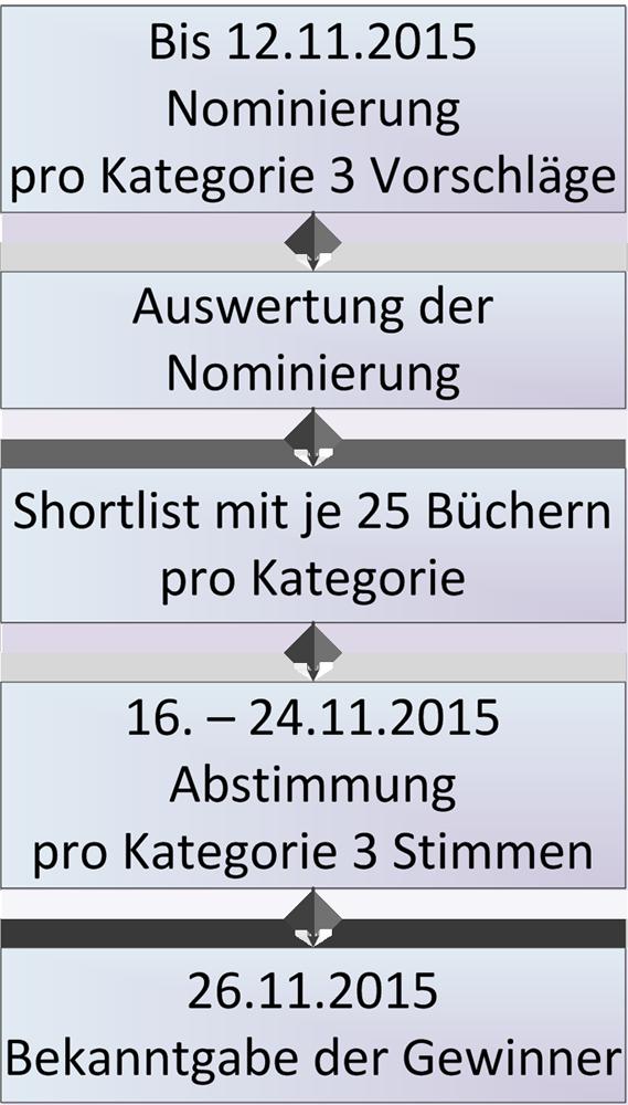 Prozess Leserpreis 2015